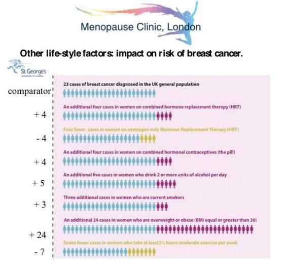 menopause-the-risks-infographic-menopause-clinic-harley-street-emporium