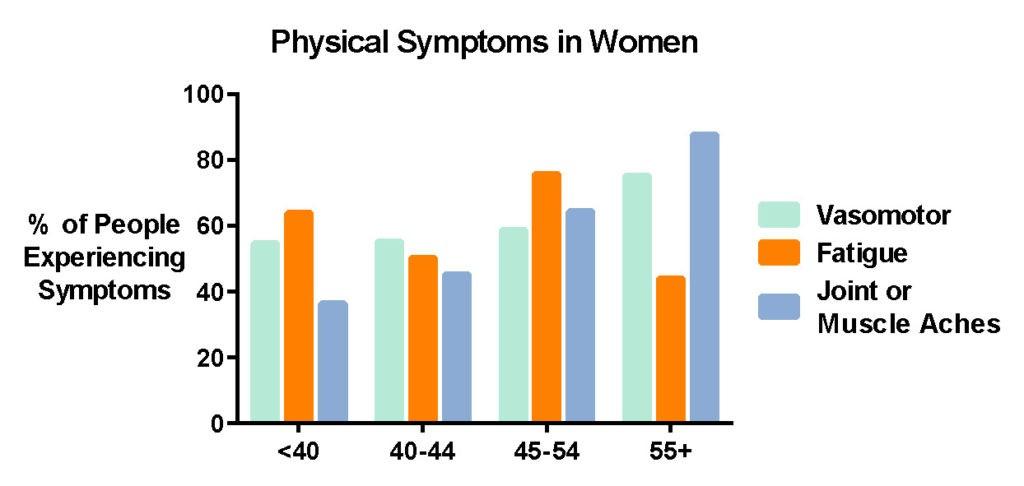 menopause-vasomotor-graph-harley-street-emporium