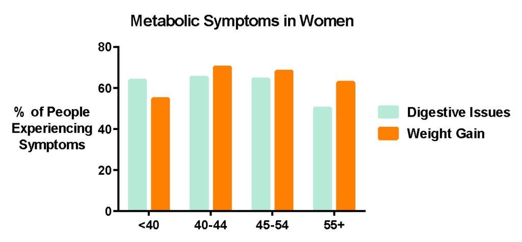 menopajuse-metabolic-graph-harley-street-emporium