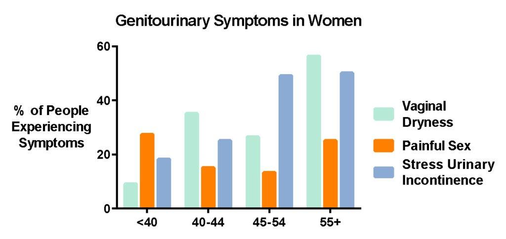 menopause-gsm-graph-harley-street-emporium