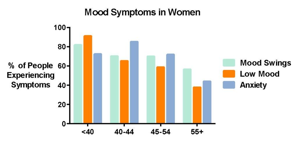 menopause-mood-gragh-harley-street-emporium