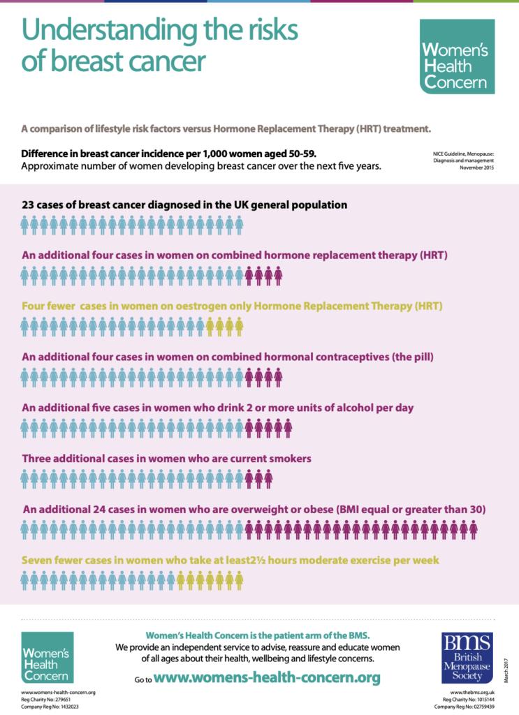 womens health concern breast cancer risk